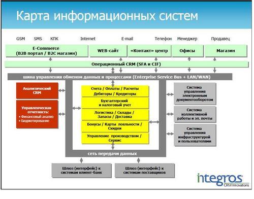 Crm в информационных системах битрикс инфоблок в инфоблоке