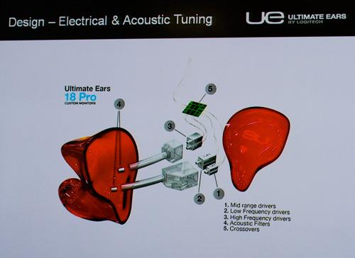 наушников Ultimate Ears: