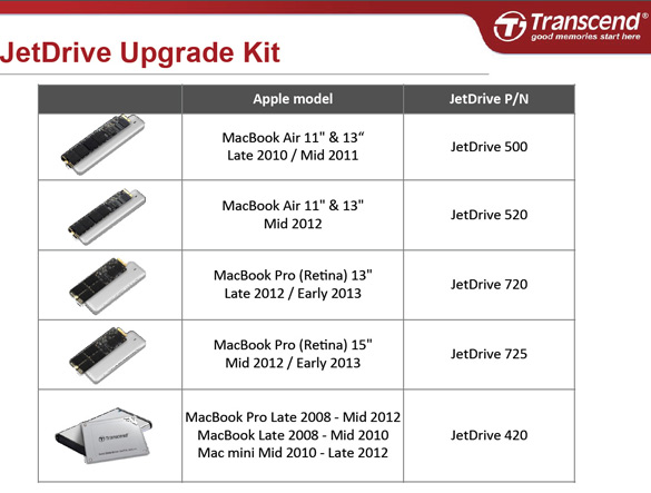 Transcend JetDrive upgrade kit