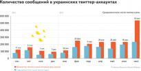 twitter ukraine