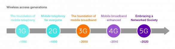 Ericsson-5G-wireless-access-generations