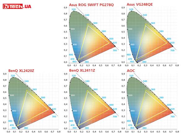 Цветовой охват Asus ROG SWIFT PG278Q, AOC G2460Pqu, Asus VG248QE, BenQ XL2411Z, BenQ XL2420Z