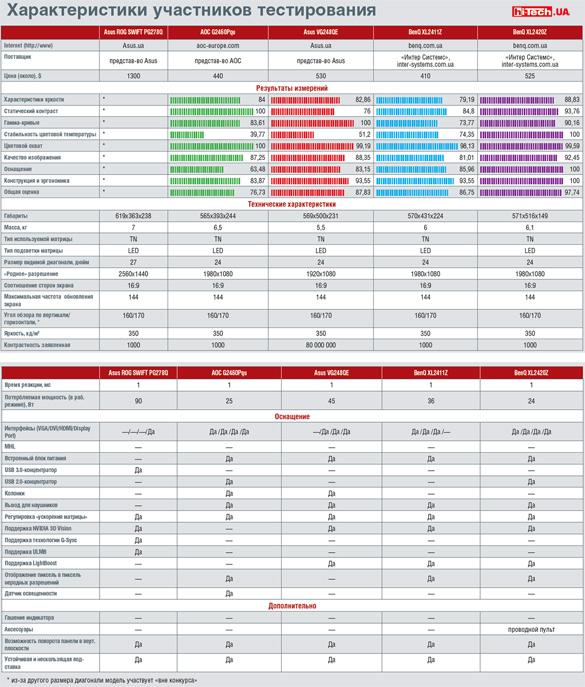 Таблица характеристик игровых мониторов Asus ROG SWIFT PG278Q, AOC G2460Pqu, Asus VG248QE, BenQ XL2411Z, BenQ XL2420Z