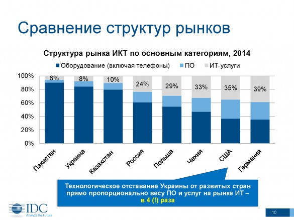 IDC-EGAR Technology-2014-10