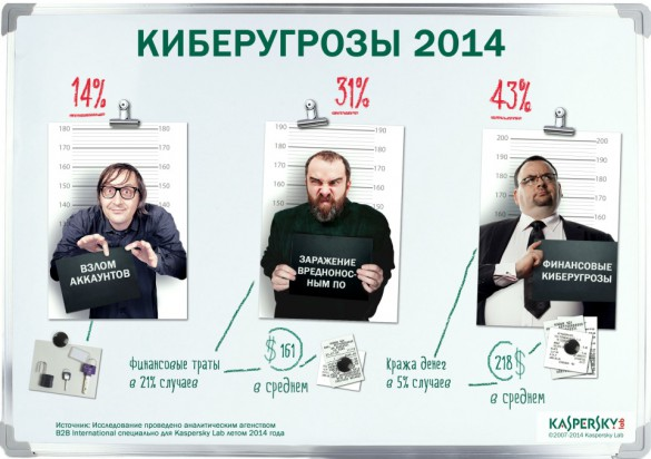 Kaspersky Lab-security-B2B International-2014