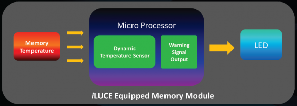 GeIL-iLUCE_Equipped_Memory_Module