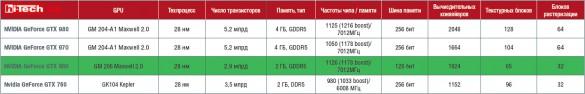 Характеристики референсной NVIDIA GeForce GTX 960 в сравнении с GTX 980, GTX 970 и GTX 760.