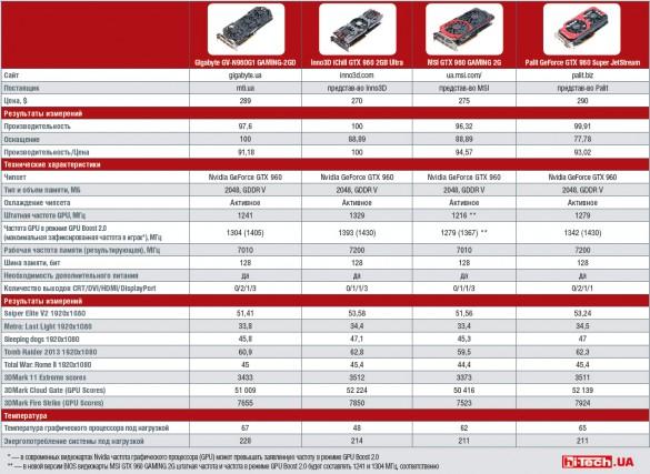 Сравнительная таблица характеристик видеокарт на базе GTX 960