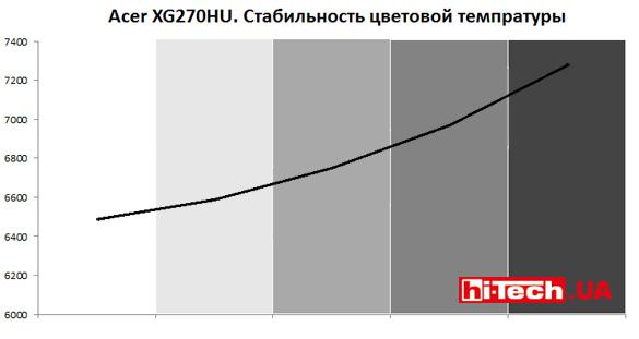 Гамма-кривые и стабильность цветовой температуры, во многом определяющие точность цветопередачи, не идеальные, но выглядят неплохо
