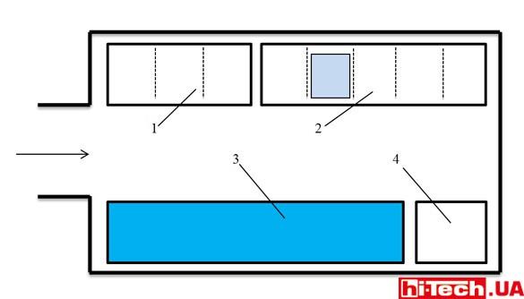 Блок-схема ИБП-инфраструктуры.