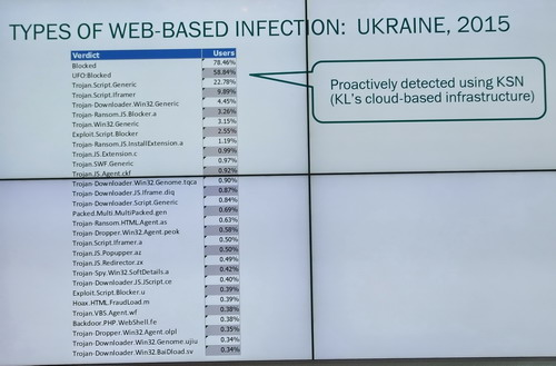 5 Kaspersky_Cybersecurity Forum Ukraine