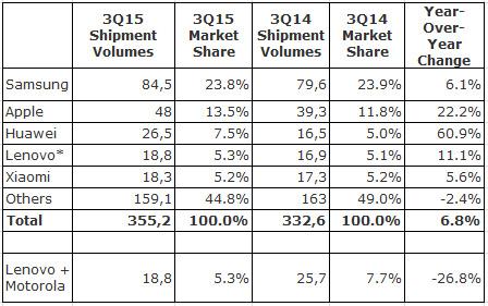 Ведущая пятерка вендоров по объему мировых поставок смартфонов в III квартале 2015 года