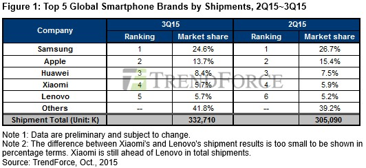 http://hi-tech.ua/wp-content/uploads/2015/10/trend-force-smartphones-3q-2015-1.jpg