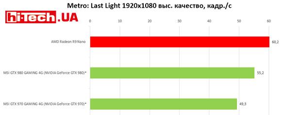 AMD Radeon R9 Nano резльтаты тестов производительности
