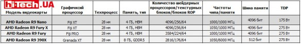 Сравнение характеристик видеокарт AMD Radeon R9 2015