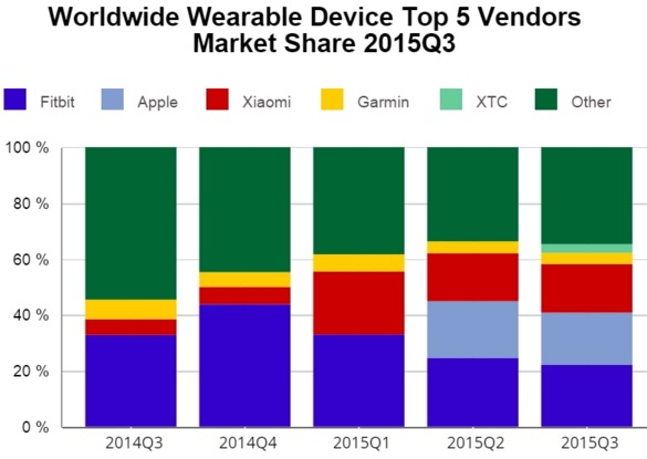 wearable 2015 iii q idc