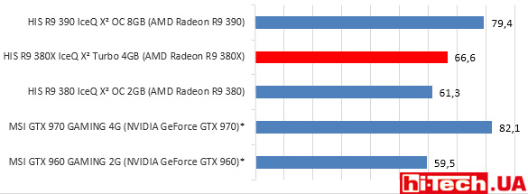 HIS-R9-380X-IceQ-X2-gisto-tombrider