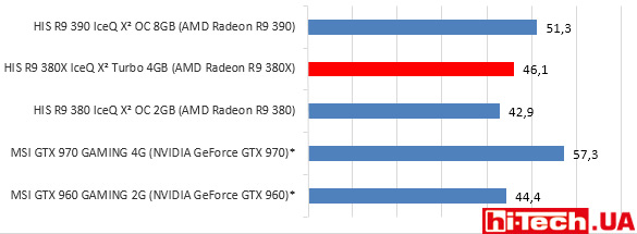 HIS-R9-380X-IceQ-X2-gisto-total-war