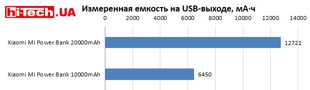 Сравнение емкости на USB-выходе в мА·ч Xiaomi Mi Power Bank 20000mAh и 10000mAh