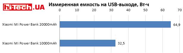 Сравнение емкости на USB-выходе в Вт·ч Xiaomi Mi Power Bank 20000mAh и 10000mAh