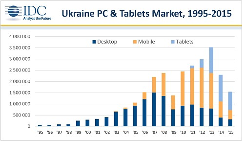 idc ukr pc stat 2015