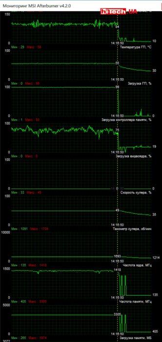 ASUS ECHELON-GTX 950-O2G (MSI Afterburner)
