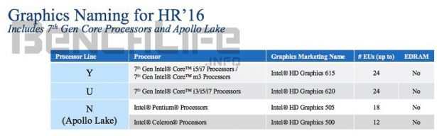 Intel Kaby Lake Apollo Lake 03