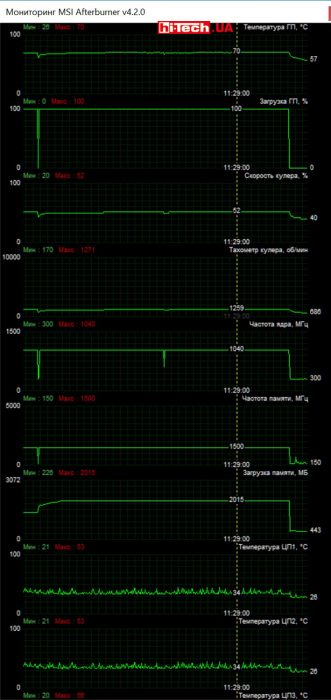 Видеокарта Sapphire NITRO Radeon R9 380X 4G (MSI Afterburner)