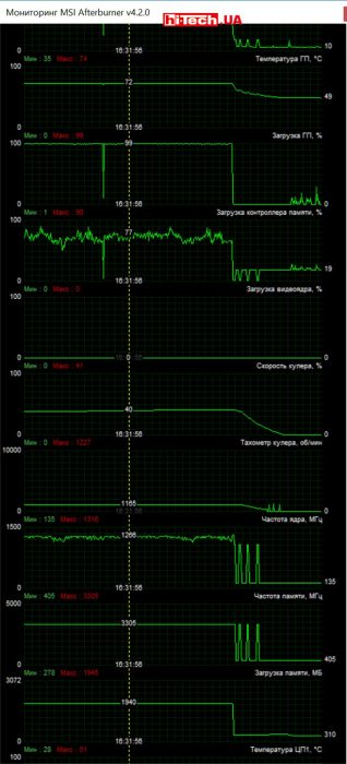 Видеокарта Palit GeForce GTX 950 StormX Dual (MSI Afterburner)