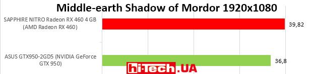 Middle-earth Shadow of Mordor 1920х1080