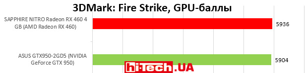 3DMark: Fire Strike, GPU-баллы