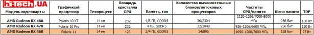 Сравнение характеристик референсных видеокарт AMD Radeon RX 480m RX 470 и RX 460