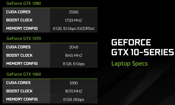 Основные характеристики видеокарт NVIDIA GeForce GTX 1060, GTX 1070, GTX 1080 для ноутбуков