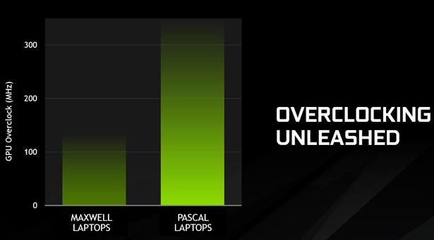 NVIDIA представила графику GeForce GTX 10 набазе Pascal для ноутбуков