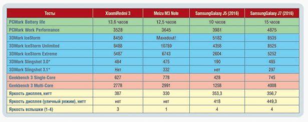 Сравнительный тест бюджетных смартфонов_табл2 small