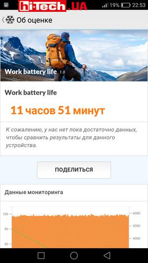 Время автономной работы Huawei nova Plus в приложении PCMark