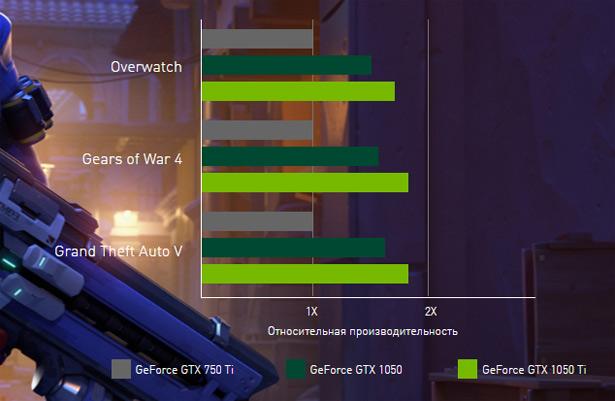 Сравнение производительности новых NVIDIA GeForce GTX 1050, GTX 1050 Ti и видеокарты GeForce GTX 750 Ti, которая была выпущена в начале 2014 года