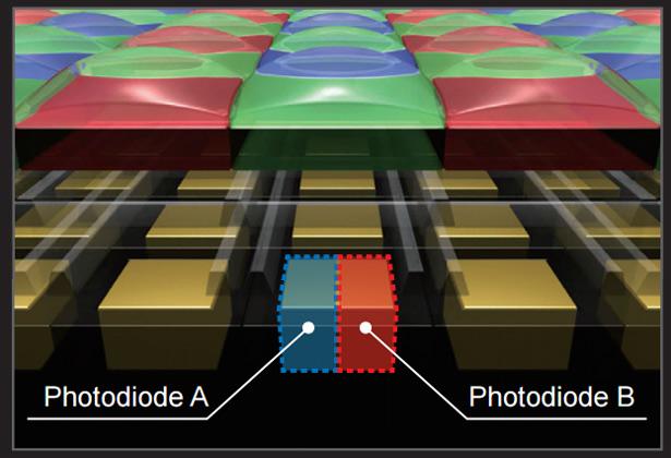 Каждый пиксель матрицы состоит из двух отдельных фотодиодов (технология Dual Pixel)
