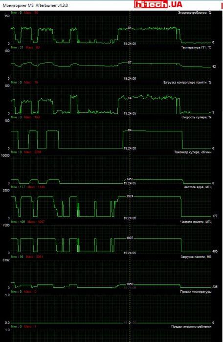 Мониторинг работы MSI GEFORCE GTX 1060 ARMOR 3G OCV1 в приложении MSI Afterburner