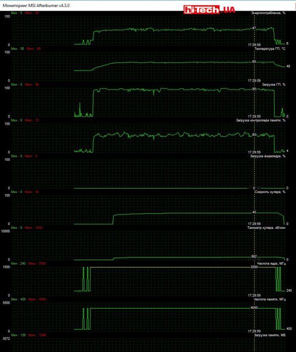 Мониторинг работы MSI GEFORCE GTX 1060 GAMING X 6G в приложении MSI Afterburner