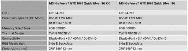 Основные характеристики MSI GeForce GTX 1070 Quick Silver 8G и GeForce GTX 1070 Quick Silver 8G OC