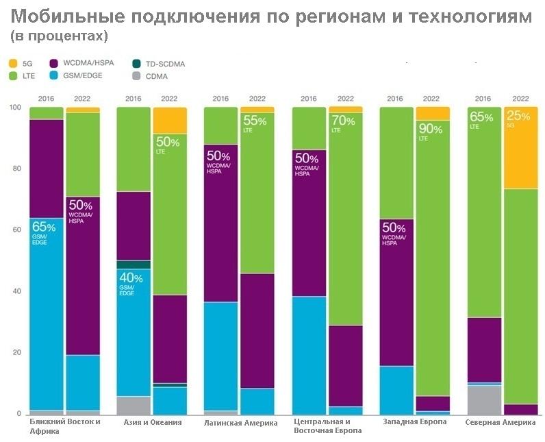 Развитие рынка мобильной связи до 2022 года