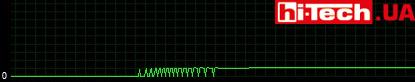 Гистограмма, показывающая скачкообразное включение вентиляторов ZOTAC GeForce GTX 1060 AMP! Edition при нагреве GPU до 59 °C.