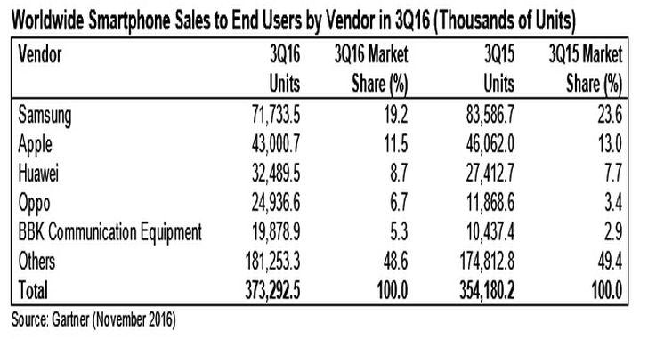 90% прибыли отпродаж телефонов получила Apple— Исследование