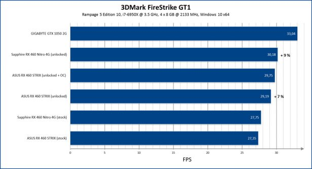 Разблокирование AMD Radeon RX 460