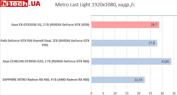 Asus EX-GTX1050-2G в Metro Last Light