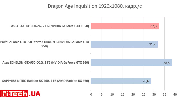 Asus EX-GTX1050-2G в Dragon Age Inquisition