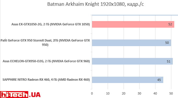 Asus EX-GTX1050-2G в Batman Arkhaim Knight