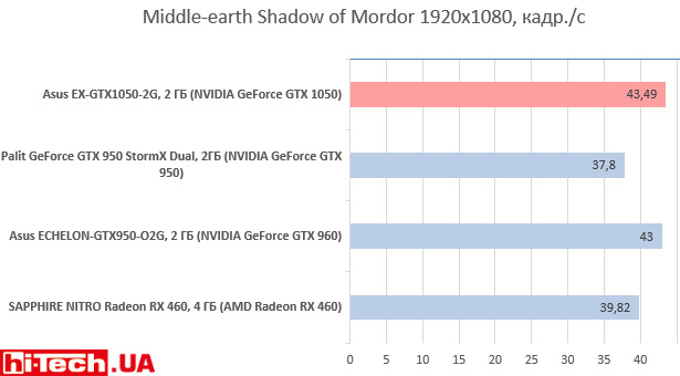 Asus EX-GTX1050-2G в Middle-earth: Shadow of Mordor