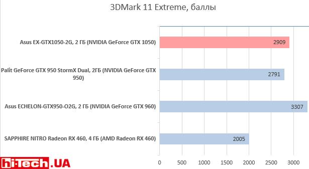 Asus EX-GTX1050-2G в 3DMark 11 Extreme